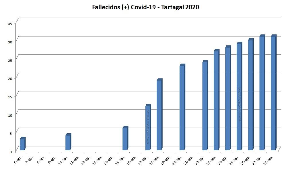 Evolución de la pandemia en Tartagal